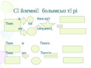 Сөйлемнің болымсыз түрі is there isn't There not are there aren't There is T