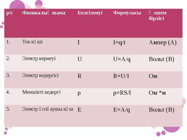 р/с Физикалық шама Белгіленуі Формуласы Өлшем бірлігі 1. Ток күші I Ι=q/t Амп...
