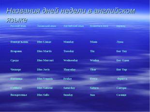 Названия дней недели в английском языке Русский языкЛатинский языкАнглийски