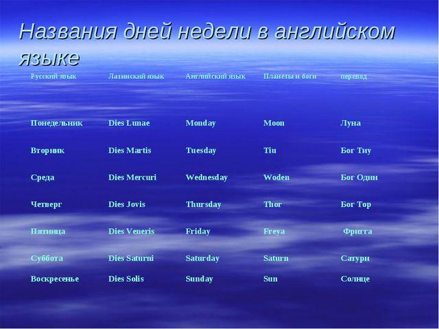Названия дней недели в английском языке Русский языкЛатинский языкАнглийски...