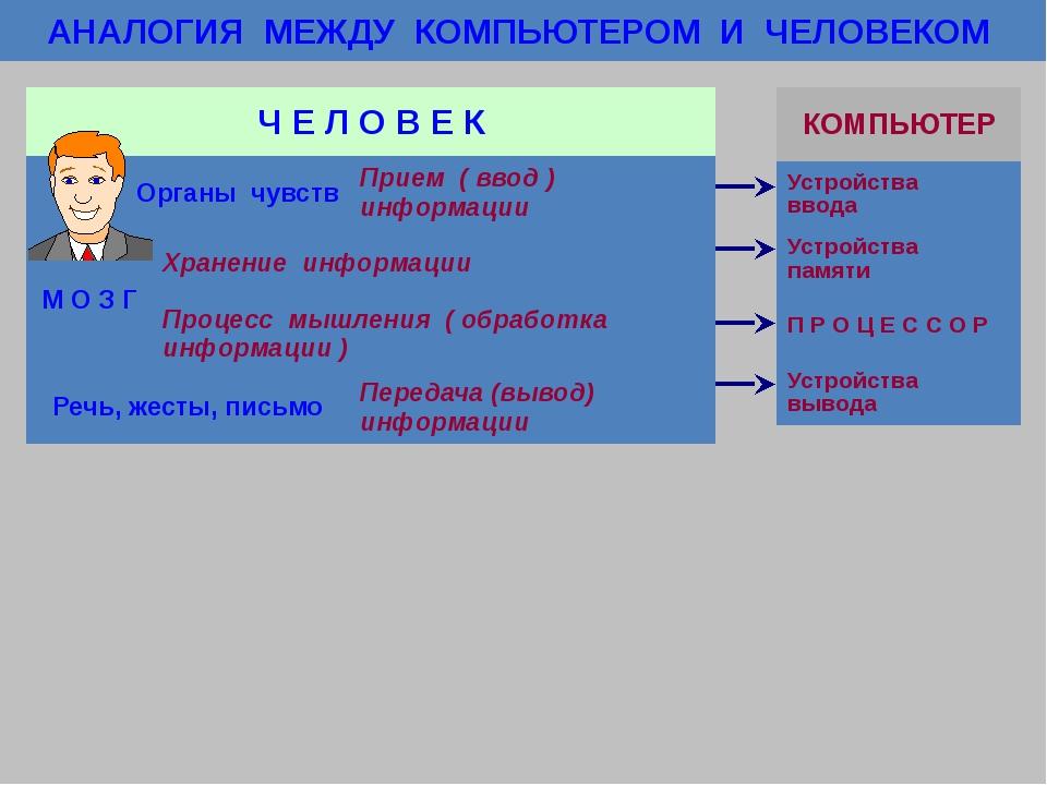 Домашнее задание Учебник, стр. 25-35, читать Подготовить макет компьютера или...