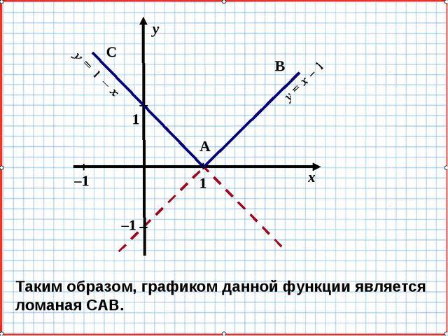 х у 1 –1 –1 1 А В С Таким образом, графиком данной функции является ломаная С...
