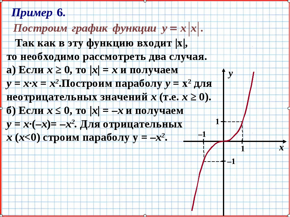 Так как в эту функцию входит |х|, то необходимо рассмотреть два случая. а) Е...