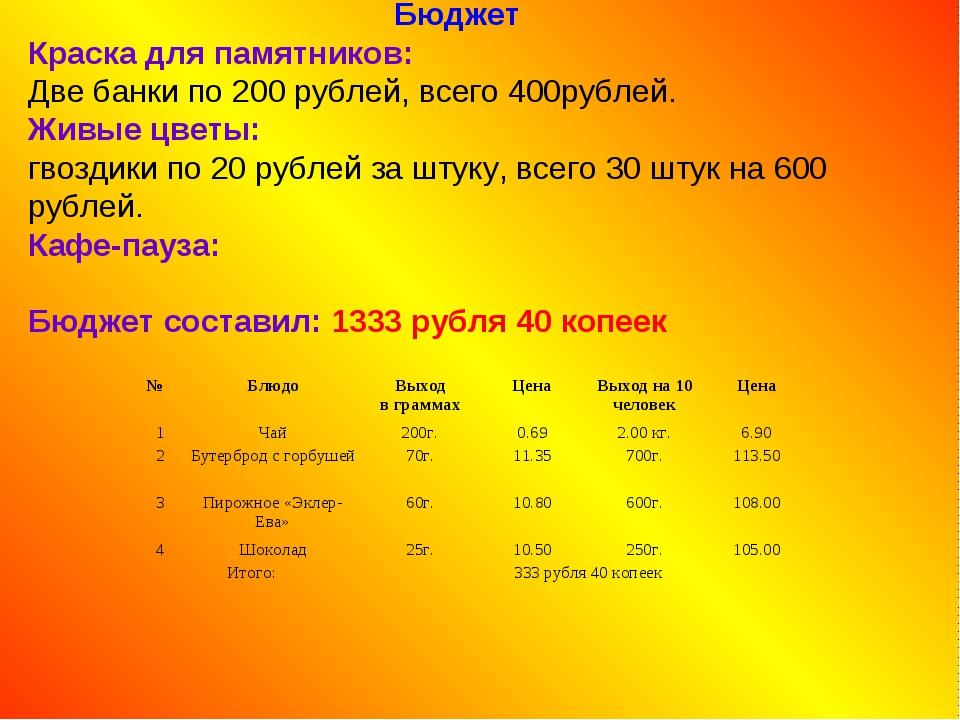 Бюджет Краска для памятников: Две банки по 200 рублей, всего 400рублей. Живы...