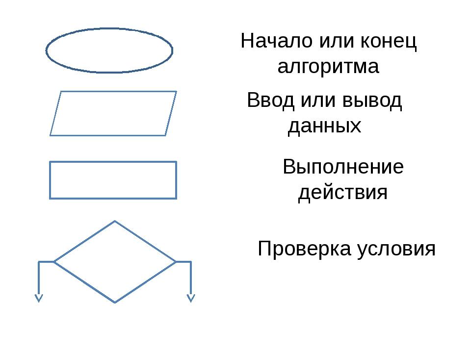 Начало или конец алгоритма Ввод или вывод данных Выполнение действия Проверк...