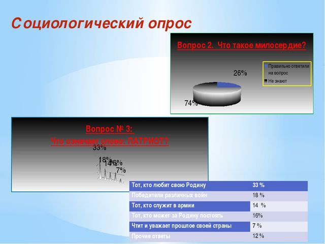 Социологический опрос Тот, кто любит свою Родину 33 % Победители различных во...