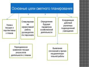 Основные цели сметного планирования Увязка текущих и перспективных планов Сти