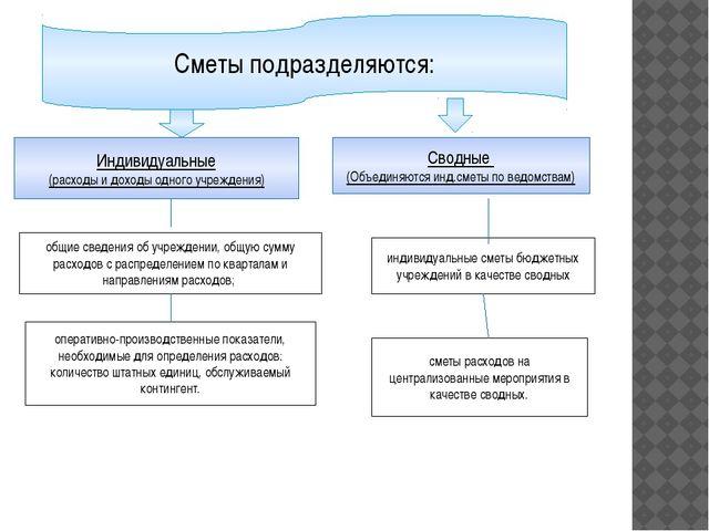 Индивидуальные (расходы и доходы одного учреждения) Сметы подразделяются: Сво...