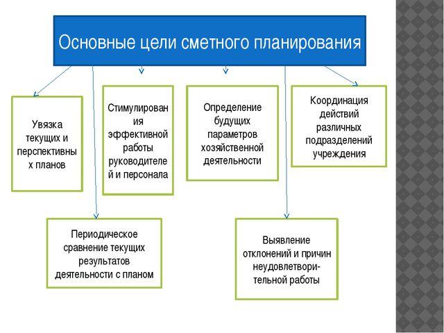 Основные цели сметного планирования Увязка текущих и перспективных планов Сти...
