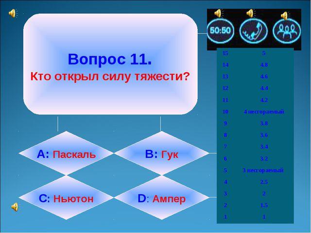 Вопрос 11. Кто открыл силу тяжести? А: Паскаль B: Гук C: Ньютон D: Ампер 15...