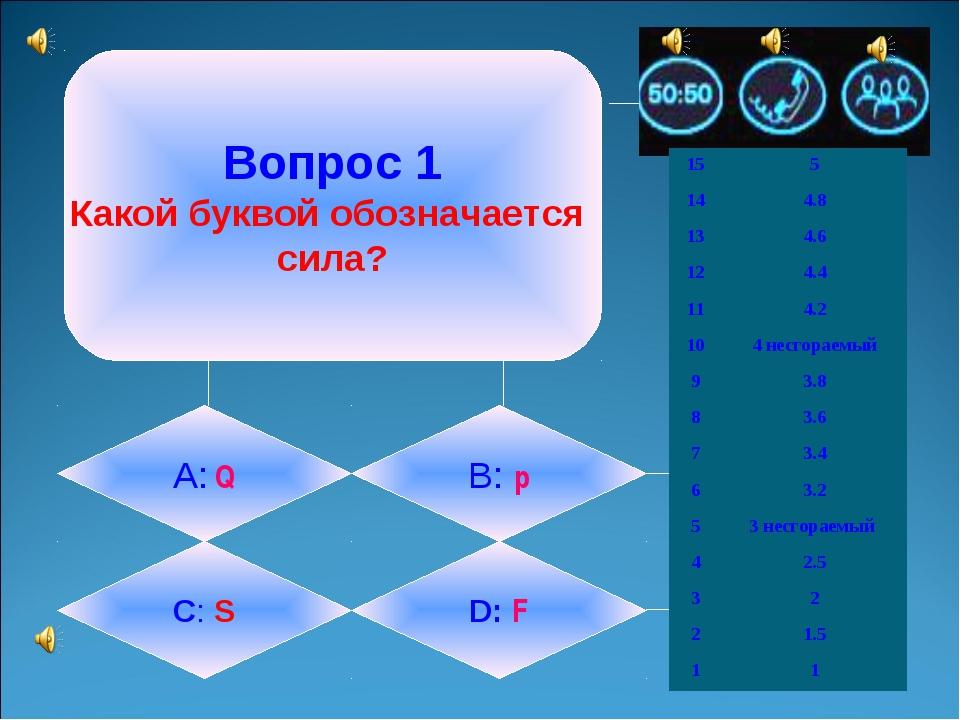 Вопрос 1 Какой буквой обозначается сила? А: Q B: p C: S D: F 155 144.8 134...