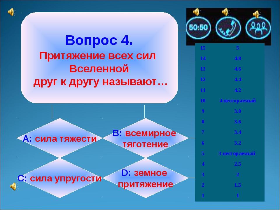 Вопрос 4. Притяжение всех сил Вселенной друг к другу называют… А: сила тяжес...