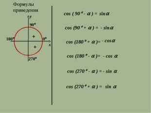 Формулы приведения 270 y x cos ( 90 -  ) = sin cos (90 +  ) = - sin co