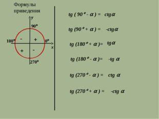 Формулы приведения 270 y x tg ( 90 -  ) = ctg tg (90 +  ) = -ctg tg (1