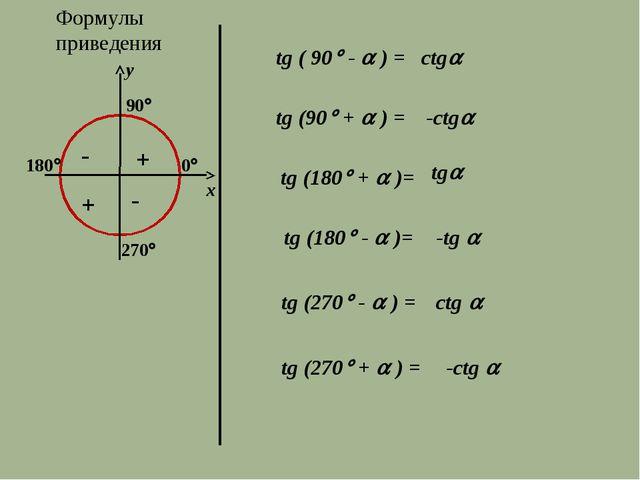 Формулы приведения 270 y x tg ( 90 -  ) = ctg tg (90 +  ) = -ctg tg (1...