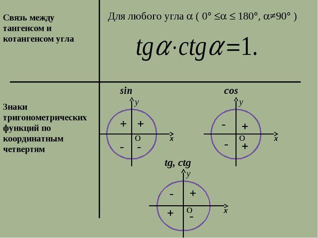 Связь между тангенсом и котангенсом угла Для любого угла  ( 0   180, ≠...