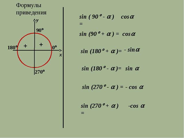 Формулы приведения 270 y x sin ( 90 -  ) = cos sin (90 +  ) = cos sin...