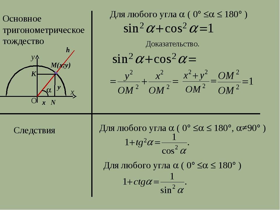 Основное тригонометрическое тождество y x Для любого угла  ( 0   180 )...