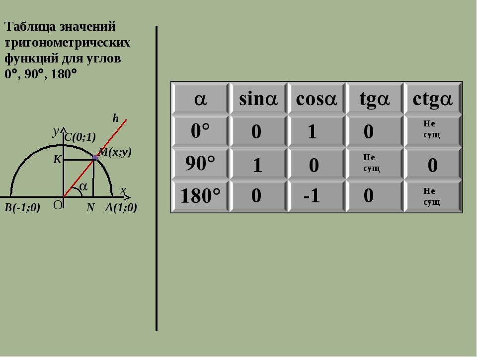 Таблица значений тригонометрических функций для углов 0, 90, 180 А(1;0) С(...