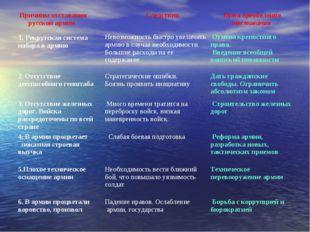 Причины отставания русской армии Следствия Пути преодоления отставания 1.