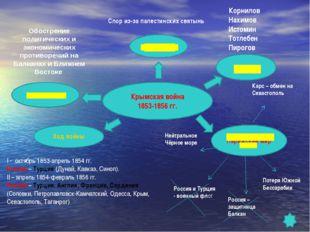 Крымская война 1853-1856 гг. Причины Обострение политических и экономических