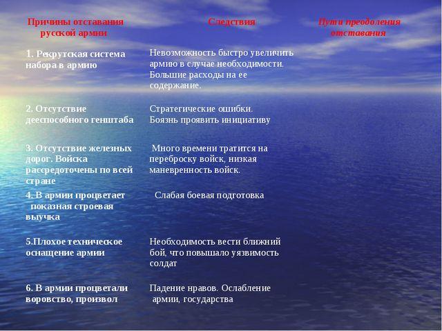 Причины отставания русской армии Следствия Пути преодоления отставания 1....