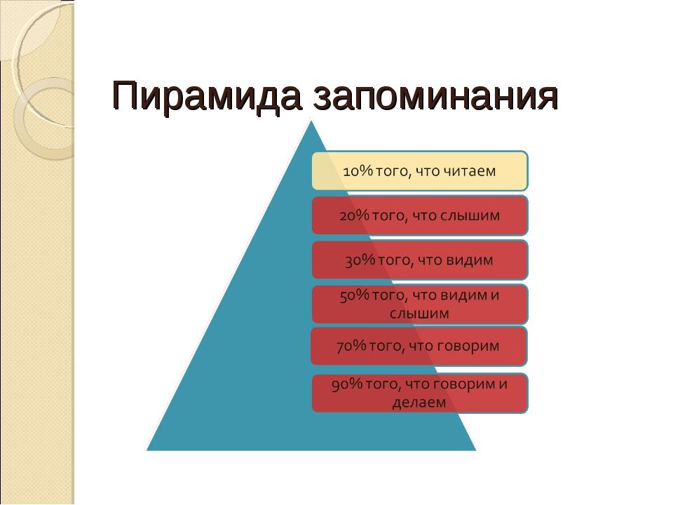 Пирамида запоминания