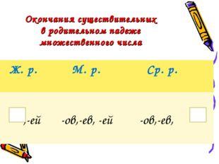 Окончания существительных в родительном падеже множественного числа Ж. р. М.