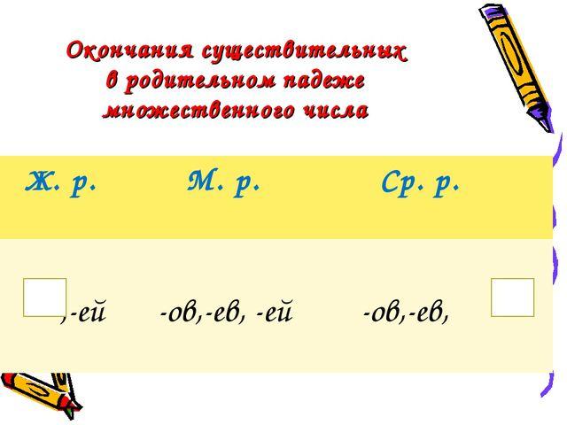 Окончания существительных в родительном падеже множественного числа Ж. р. М....