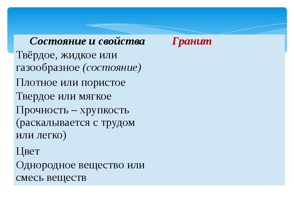 Состояниеи свойства Гранит Твёрдое, жидкое илигазообразное(состояние) Плотное...