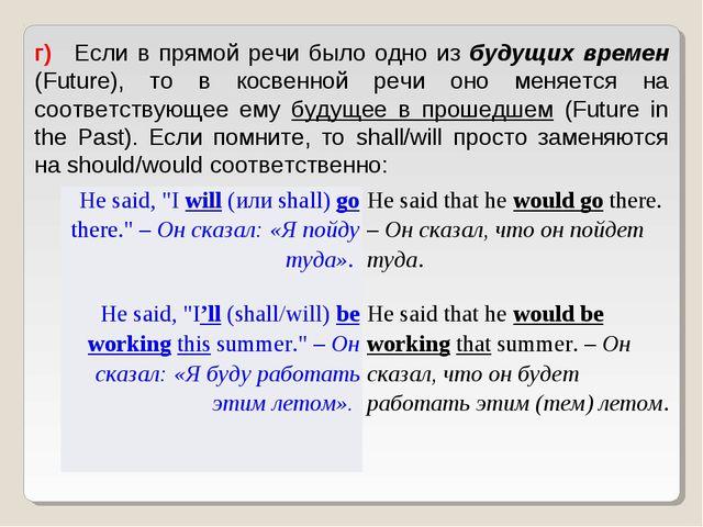 г) Если в прямой речи было одно из будущих времен (Future), то в косвенной...