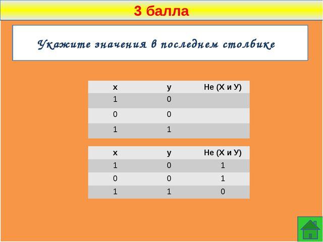 3 балла Какое логическое выражение эквивалентно выражению ¬(¬A  ¬B)  C ?...
