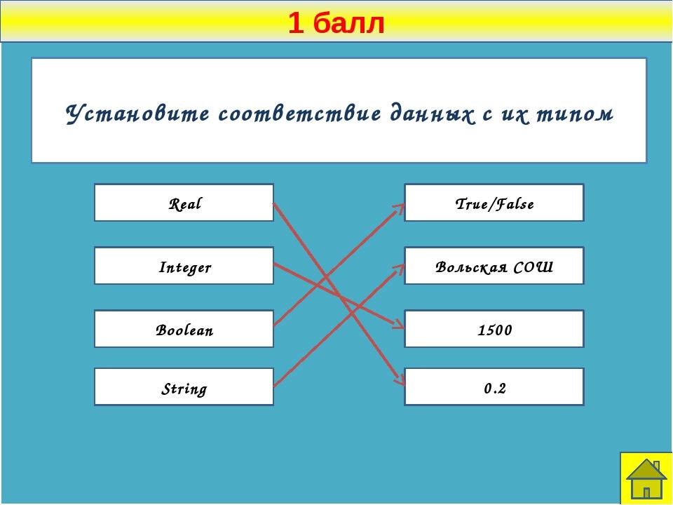 1 балл К какой алгоритмической конструкции относится каждая часть программы...