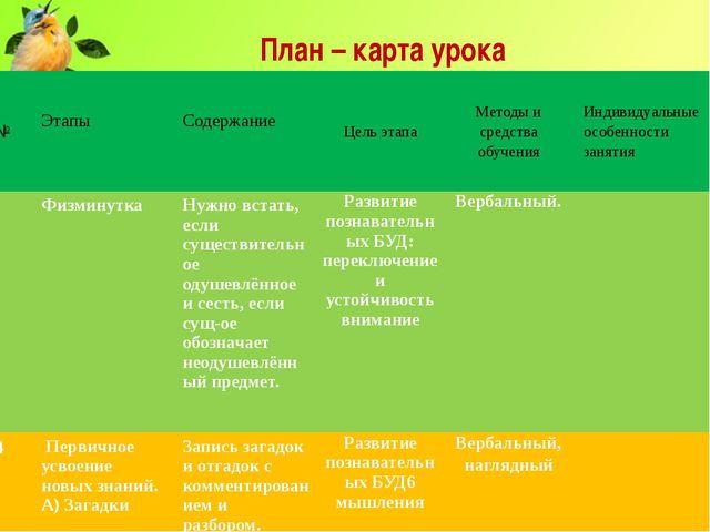 План – карта урока № Этапы Содержание Цель этапа Время, мин Методы и средств...
