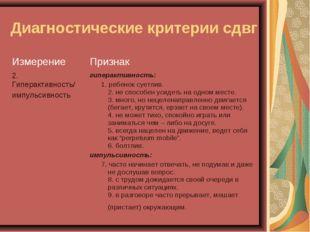 Диагностические критерии сдвг ИзмерениеПризнак 2. Гиперактивность/ импульсив