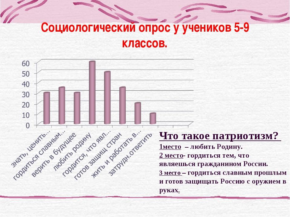 Социологический опрос у учеников 5-9 классов. Что такое патриотизм? 1место –...