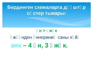үн > үжүк үжүүнден үннериниң саны хөй: аяк – 4 үн, 3 үжүк. Бердинген схемалар