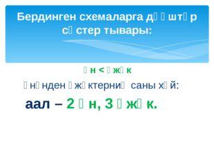 үн < үжүк үнүнден үжүктерниң саны хөй: аал – 2 үн, 3 үжүк. Бердинген схемалар
