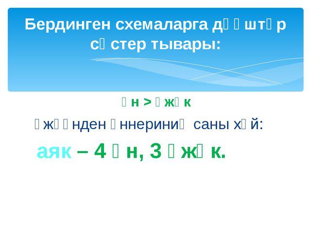 үн > үжүк үжүүнден үннериниң саны хөй: аяк – 4 үн, 3 үжүк. Бердинген схемалар...