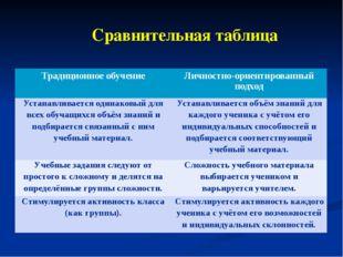 Сравнительная таблица Традиционное обучение Личностно-ориентированный подход