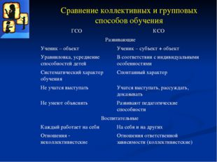 Сравнение коллективных и групповых способов обучения ГСО КСО Развивающие Учен