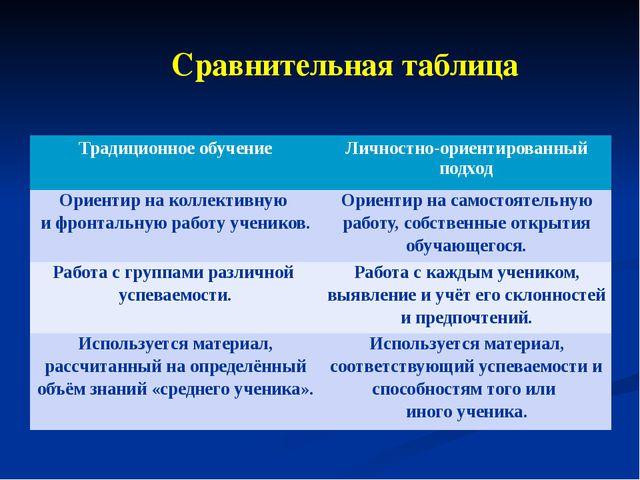Сравнительная таблица Традиционное обучение Личностно-ориентированный подход...
