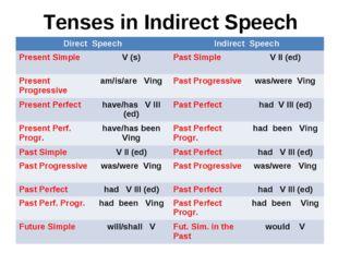 Tenses in Indirect Speech Direct SpeechIndirect Speech Present SimpleV (s)
