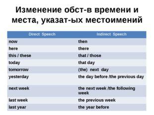 Изменение обст-в времени и места, указат-ых местоимений Direct SpeechIndirec