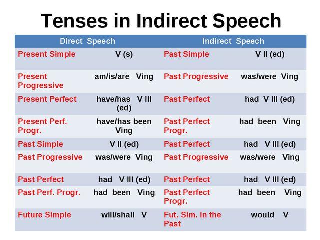 Tenses in Indirect Speech Direct SpeechIndirect Speech Present SimpleV (s)...