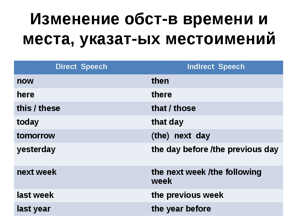 Изменение обст-в времени и места, указат-ых местоимений Direct SpeechIndirec...