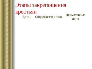 Этапы закрепощения крестьян Дата Содержание этапа Нормативные акты