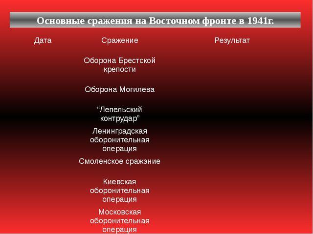 Основные сражения на Восточном фронте в 1941г. Дата Сражение Результат Оборон...