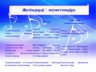 Жетімдерді әлеуметтендіру Тәсіл Мақсат Әдістемелік негіз(технологиясы) Тәрби