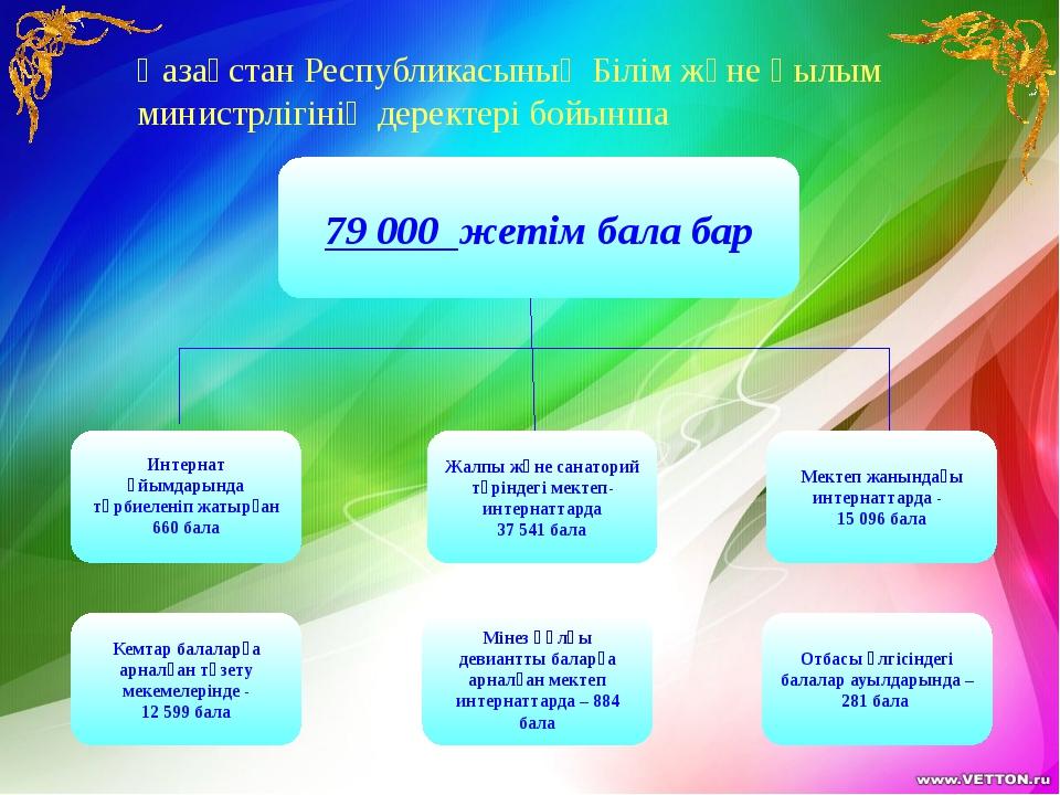 Қазақстан Республикасының Білім және Ғылым министрлігінің деректері бойынша 7...